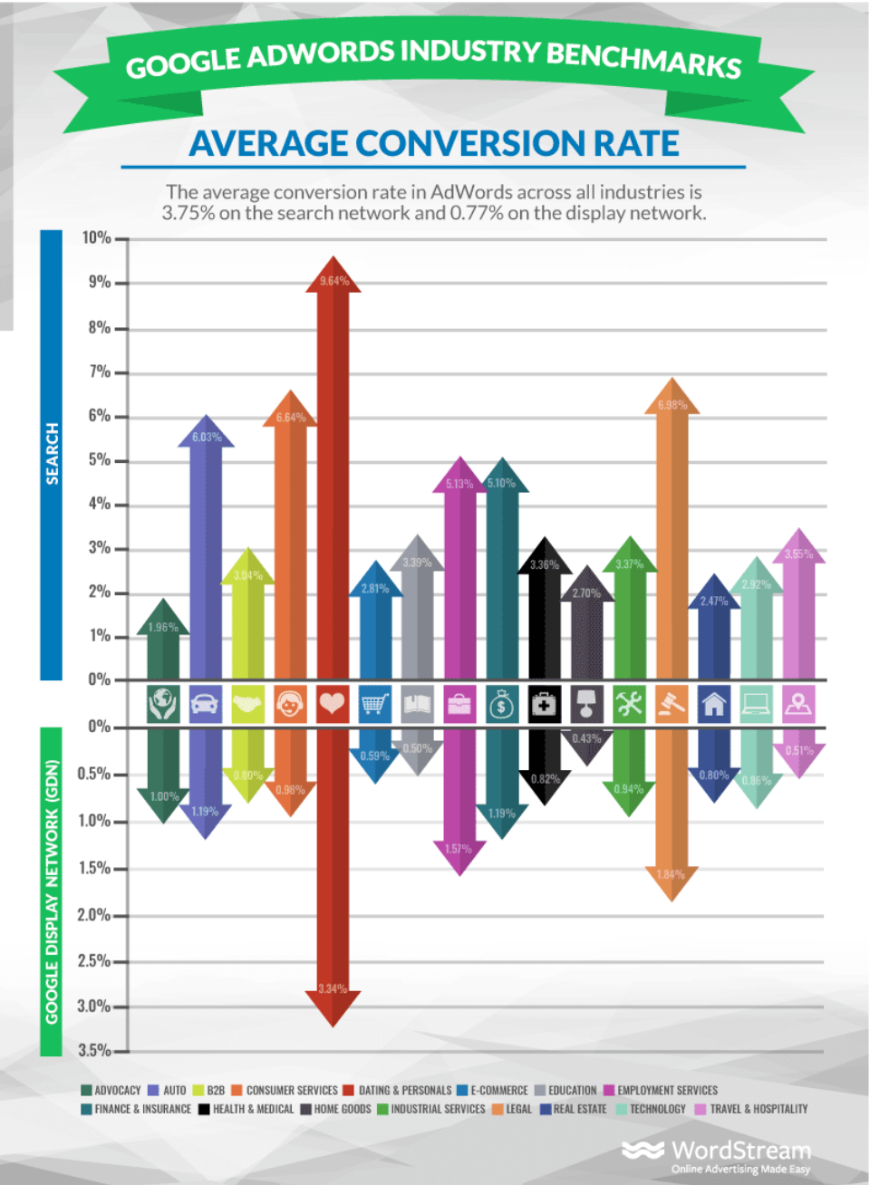 Adwords benchmark